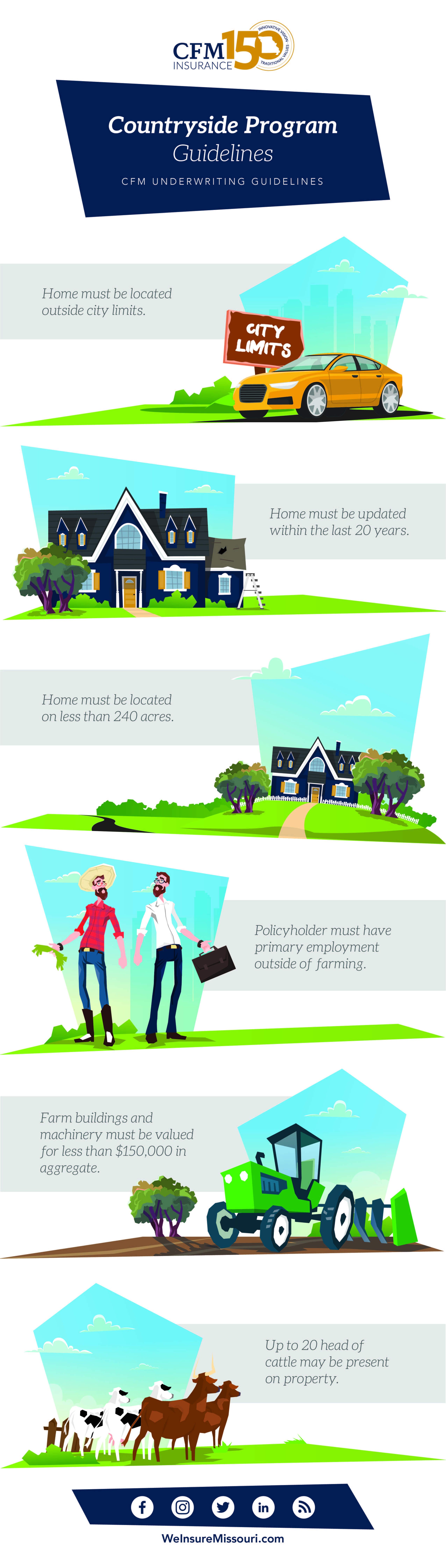 Countryside Program Guildelines_Infographi-01